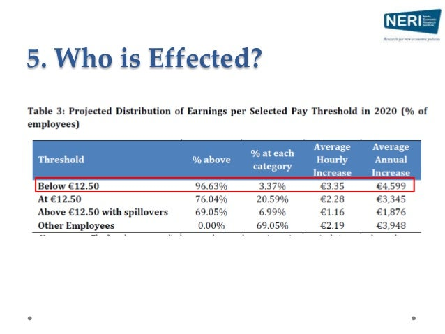 5. Who is Effected?