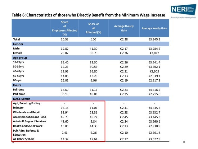6a. Effect on the Economy's Wage Bill?