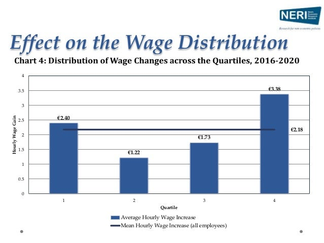 Effect on the Wage Distribution
