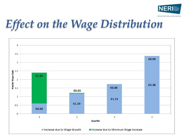 7. Conclusion • Low Pay is back on the agenda • Merit in linking low pay to earnings distribution o A relative benchmark…b...
