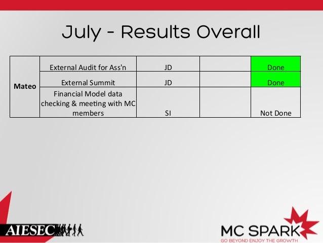 July – Results Overall External  Audit  for  Ass'n   Mateo    JD    Done    External  Summit     Finan...