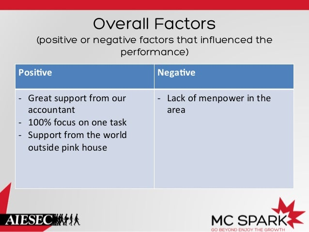 Overall Factors (positive or negative factors that influenced the performance) Posi=ve    Nega=ve    -‐ Great  sup...