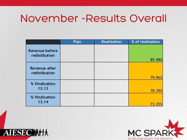 November -Results Overall Plan  Realization  % of realization  Revenue before redistibution 85.98% Revenue after redistibu...