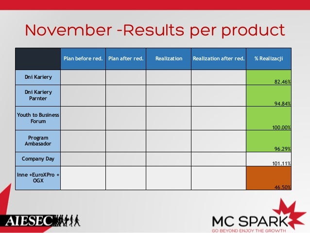 November -Results per product Plan before red. Dni Kariery Dni Kariery Parnter  Plan after red.  Realization  Realization ...