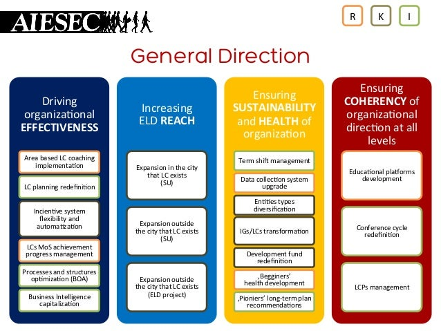 R    K    I    General Direction Driving   organiza+onal   EFFECTIVENESS   Area  based  LC  coaching  ...