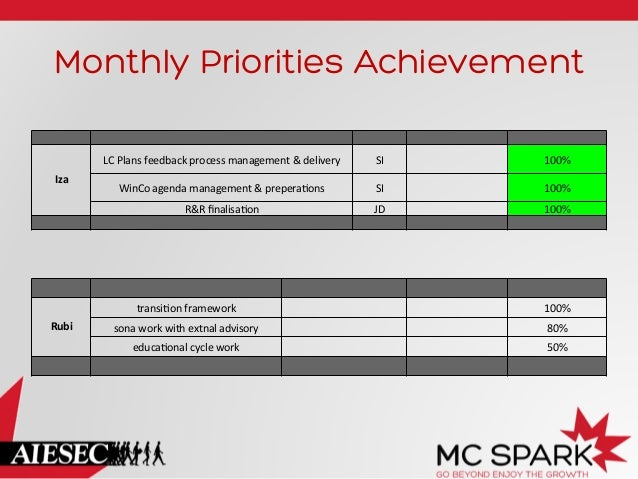 Monthly Priorities Achievement LC  Plans  feedback  process  management  &  delivery    100%    WinCo  a...
