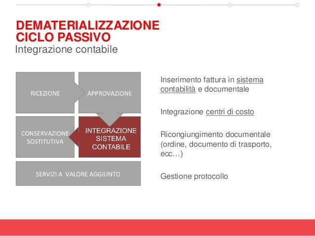 Inserimento fattura in sistema contabilità e documentale Integrazione centri di costo Ricongiungimento documentale (ordine...