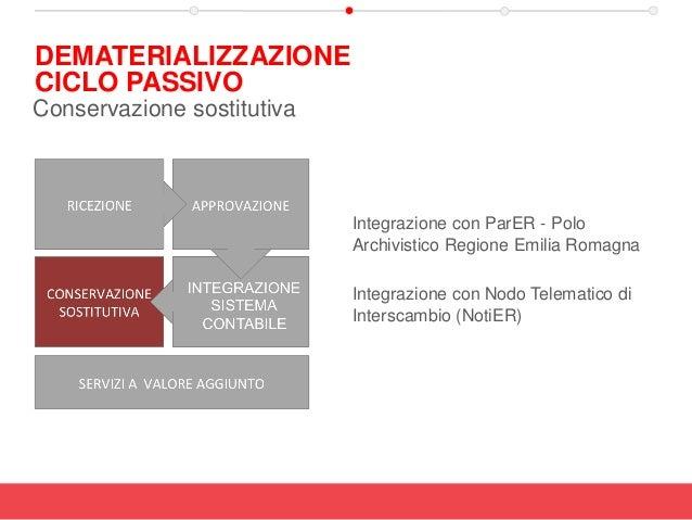 Integrazione con ParER - Polo Archivistico Regione Emilia Romagna Integrazione con Nodo Telematico di Interscambio (NotiER...