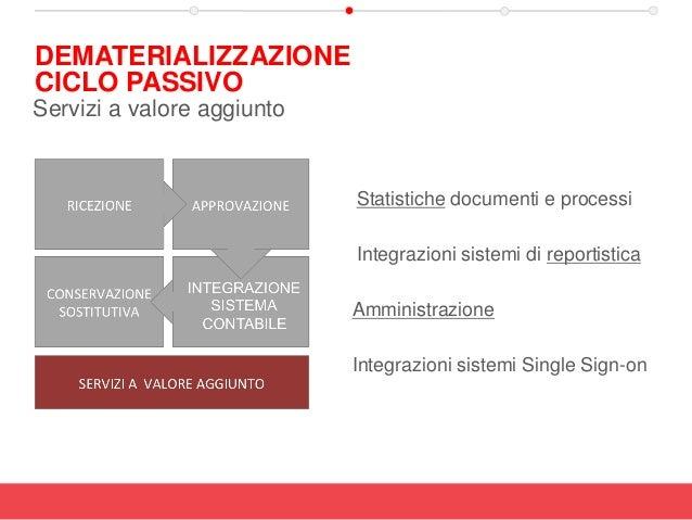 Statistiche documenti e processi Integrazioni sistemi di reportistica Amministrazione Integrazioni sistemi Single Sign-on ...