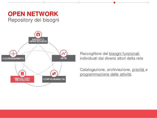 Raccoglitore dei bisogni funzionali, individuati dai diversi attori della rete Catalogazione, archiviazione, priorità e pr...