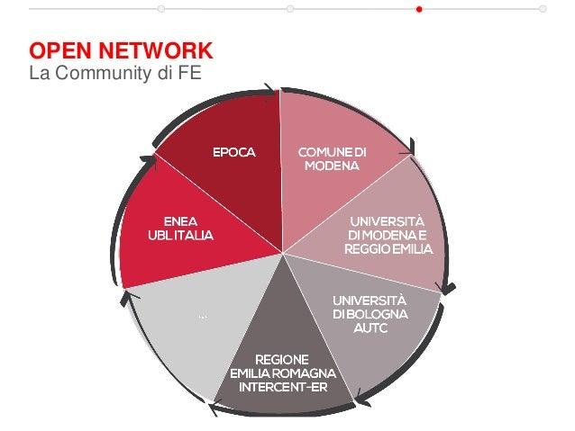 OPEN NETWORK La Community di FE