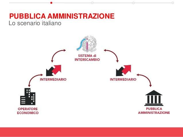 PUBBLICA AMMINISTRAZIONE Lo scenario italiano
