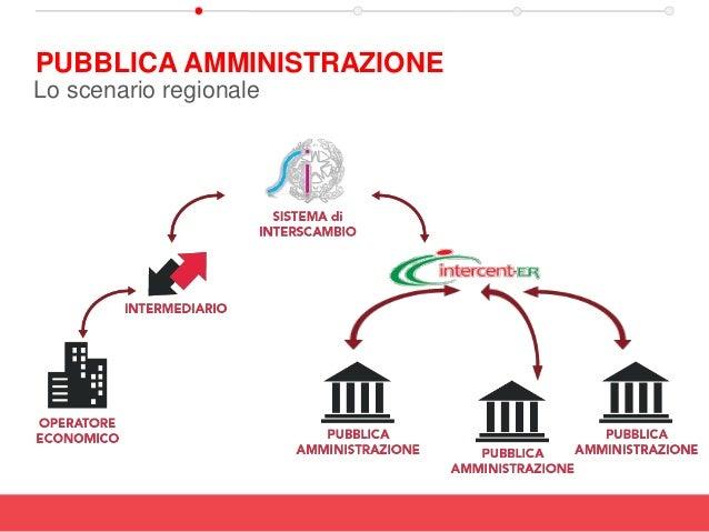 PUBBLICA AMMINISTRAZIONE Lo scenario regionale