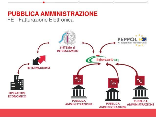 PUBBLICA AMMINISTRAZIONE FE - Fatturazione Elettronica