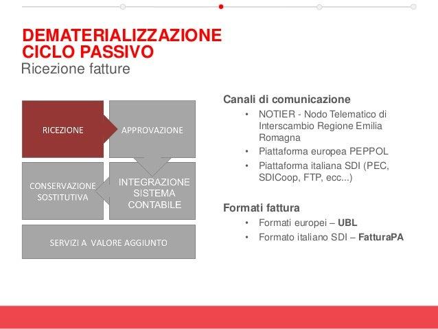 Canali di comunicazione • NOTIER - Nodo Telematico di Interscambio Regione Emilia Romagna • Piattaforma europea PEPPOL • P...