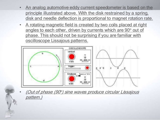 Eddy Current Analog : Polyphase induction motor