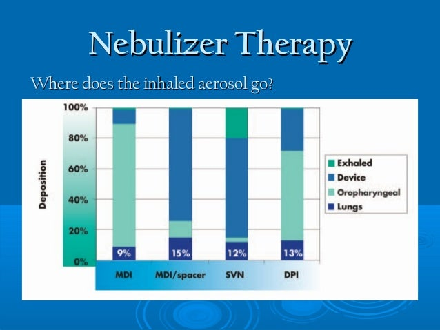 Nebulizer Therapy in Spontaneous Breathing Patients PI Slide 3