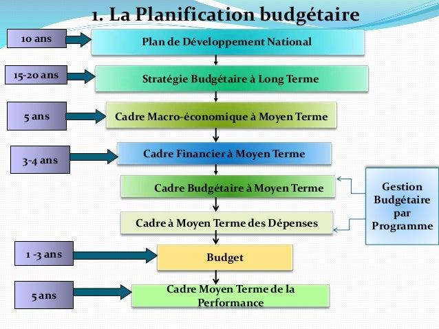 1. La Planification budgétaire Plan de Développement National Cadre Financier à Moyen Terme Cadre à Moyen Terme des Dépens...