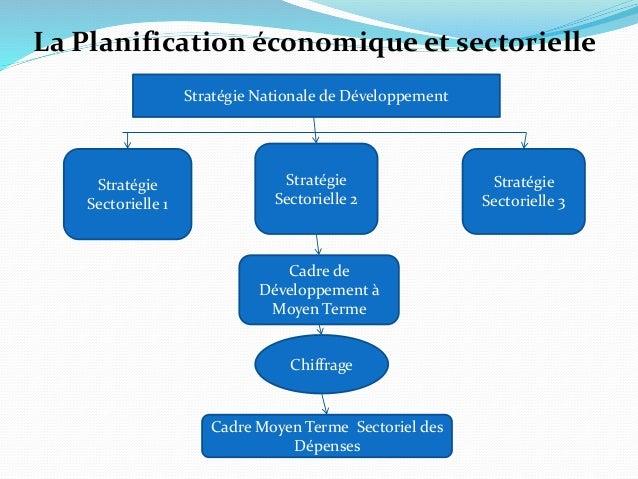 Stratégie Nationale de Développement Stratégie Sectorielle 1 Stratégie Sectorielle 2 Stratégie Sectorielle 3 Cadre de Déve...
