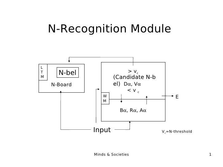 N-Recognition Module Input  (Candidate N-b el) N-bel V c =N-threshold E N-Board LTM B  , R  , A  > v c D  , V    < v...