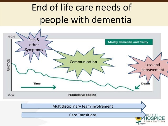 End of life care in dementia