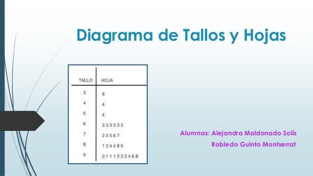 diagrama de tallos y hojas rh es slideshare net diagrama de hojas y tallos ejemplos diagrama de hojas y tallos ejemplos