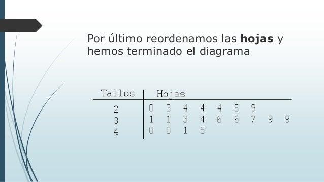 diagrama de tallos y hojas rh es slideshare net diagrama de hojas y tallos ejemplos diagrama de hojas al crochet
