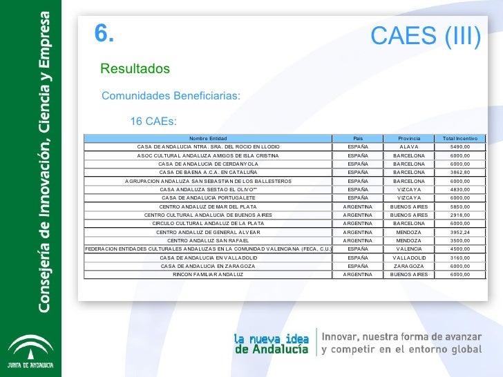 Resultados <ul><li>  Comunidades Beneficiarias: </li></ul><ul><li>16 CAEs: </li></ul>6. CAES (III)