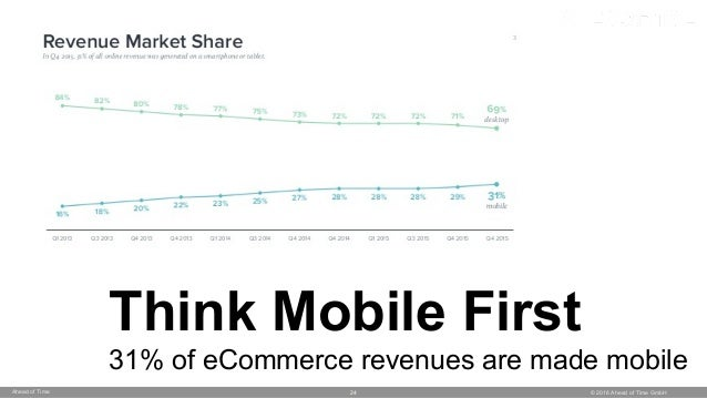 © 2016 Ahead of Time GmbHAhead of Time 24 Think Mobile First 31% of eCommerce revenues are made mobile