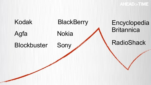 © 2016 Ahead of Time GmbHAhead of Time 53 Nokia Kodak Agfa BlackBerry Blockbuster Encyclopedia Britannica Sony RadioShack