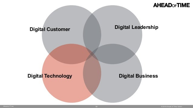 © 2016 Ahead of Time GmbHAhead of Time 58 Digital Technology Digital Business Digital LeadershipDigital Customer