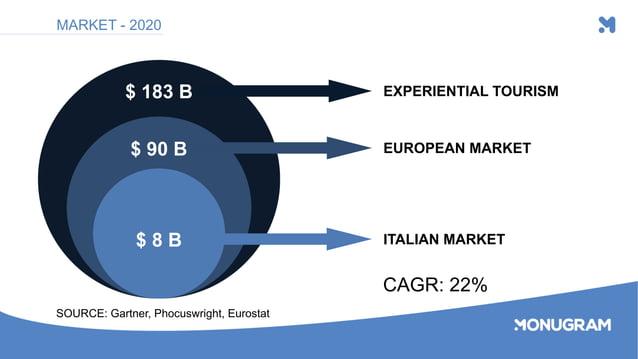 $ 183 B $ 90 B $ 8 B EXPERIENTIAL TOURISM EUROPEAN MARKET ITALIAN MARKET MARKET - 2020 SOURCE: Gartner, Phocuswright, Euro...