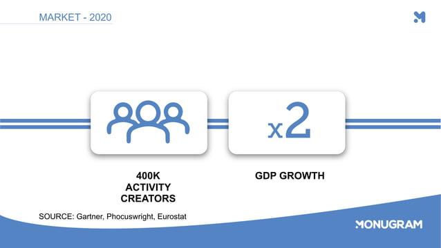 400K ACTIVITY CREATORS GDP GROWTH MARKET - 2020 SOURCE: Gartner, Phocuswright, Eurostat