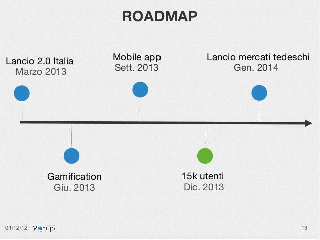 ROADMAPLancio 2.0 Italia         Mobile app        Lancio mercati tedeschi  Marzo 2013              Sett. 2013            ...