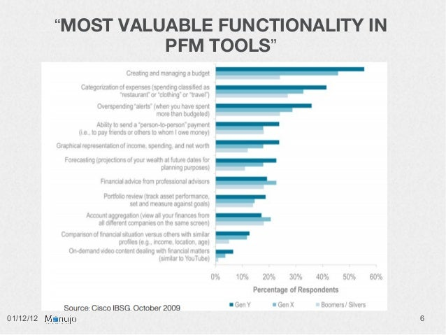 """""""MOST VALUABLE FUNCTIONALITY IN                     PFM TOOLS""""01/12/12                                     6"""