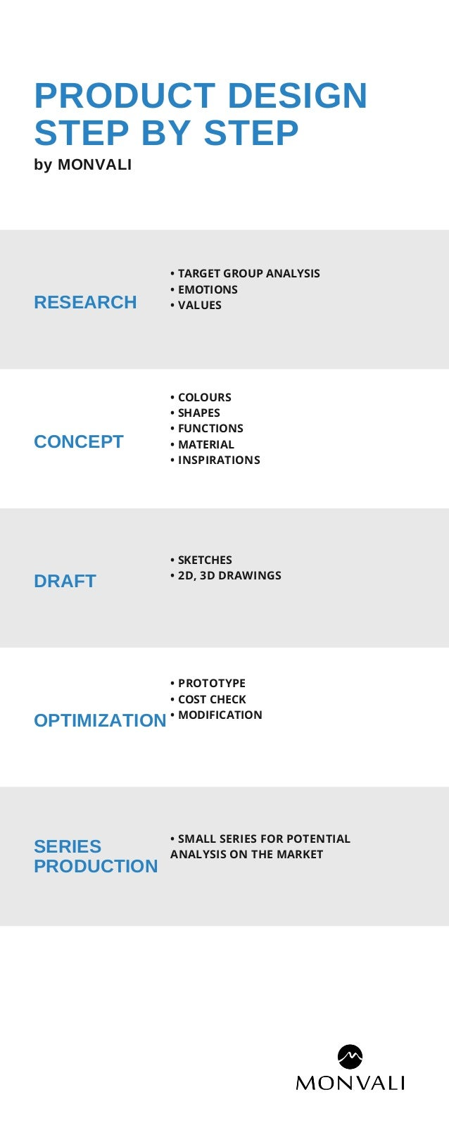 PRODUCT DESIGN STEP BY STEP by MONVALI RESEARCH • TARGET GROUP ANALYSIS • EMOTIONS • VALUES CONCEPT • COLOURS • SHAPES • F...