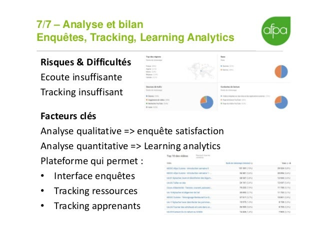 7/7 – Analyse et bilan Enquêtes, Tracking, Learning Analytics 17 Risques & Difficultés Ecoute insuffisante Tracking insuff...
