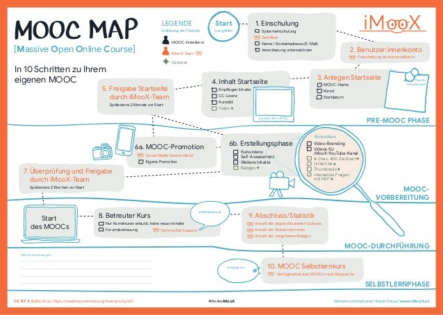 In 10 Schritten zu Ihrem eigenen MOOC iMooX-Team MOOC-Ersteller:in LEGENDE Erkl�rung der Farben: 1. Einschulung Systemeins...