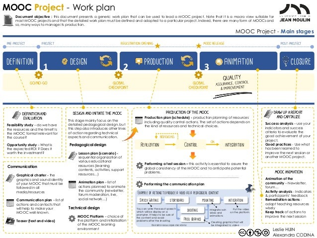 Mooc Project - Work Plan