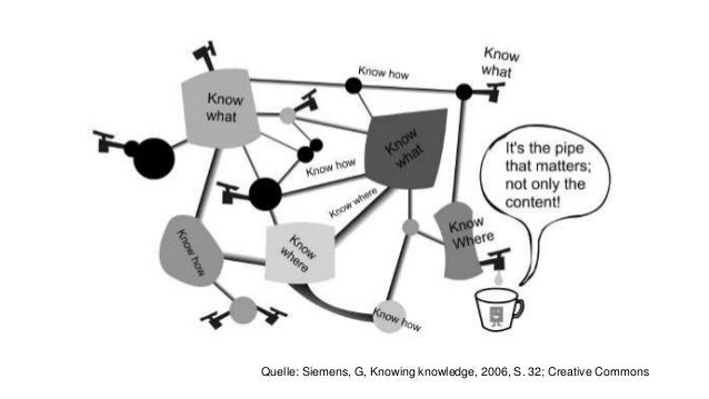 Quelle: Siemens, G, Knowing knowledge, 2006, S. 32; Creative Commons