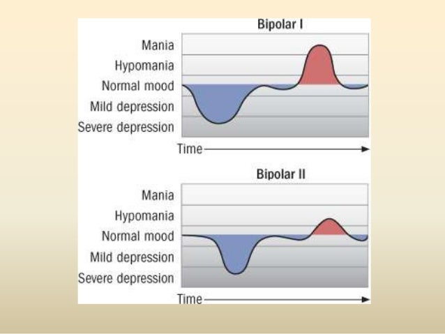 References• Merino, L. (2009). Mood Disorders; Retrieved from:http://www.slideshare.net/Lucia_Merino/mood-disorders-presen...
