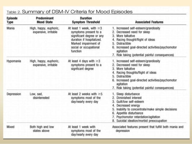 MOOD DISORDERS LIFETIME PREVALENCESMajor Depressive Disorder Female = 10 – 25%Male = 5 – 12%Bipolar I disorder 0.4 – 1.6%B...