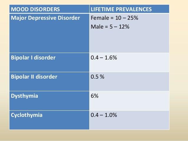 Unipolar DisordersMajor Depressive Disorder• Episodic Symptoms:Sad/depressed moodDecrease in interestPsychomotor changesSl...