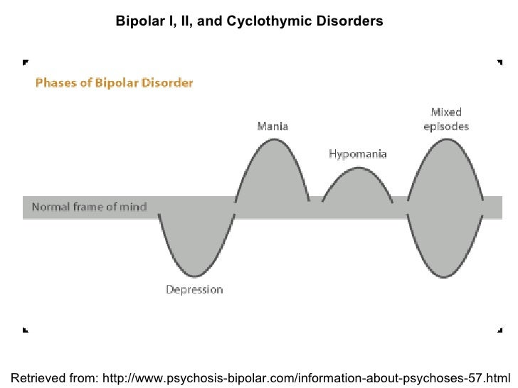Mood Disorders Presentation – Mood Chart Form