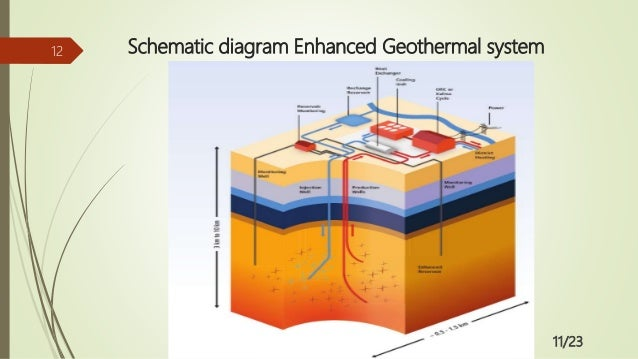 Schematic Diagram Of Geothermal Energy Auto Electrical Wiring