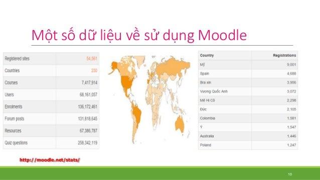 Một số dữ liệu về sử dụngMoodle  http://moodle.net/stats/  10