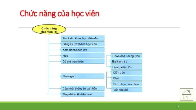 Chức năng của học viên  Chức năng  Học viên (1)  Download Tài nguyên  Bài kiểm tra  Làm bài tập lớn  Diễn đàn  Chat  Bìn...