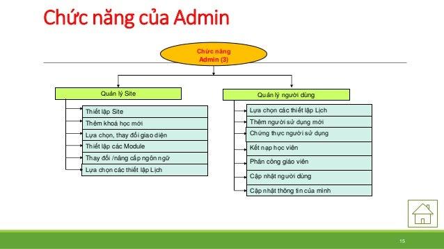 Chức năng của Admin  Quản lý Site  Thiết lập Site  Thêm khoá học mới  Lựa chọn, thay đổi giao diện  Thiết lập các Module  ...
