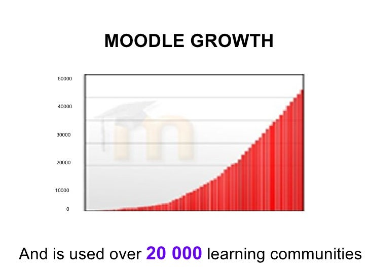 Moodle and student e-mail - Google Groups