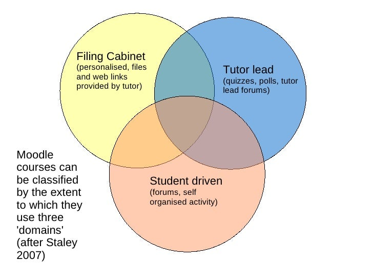 Filing Cabinet (personalised, files and web links provided by tutor) Tutor lead (quizzes, polls, tutor lead forums) Studen...